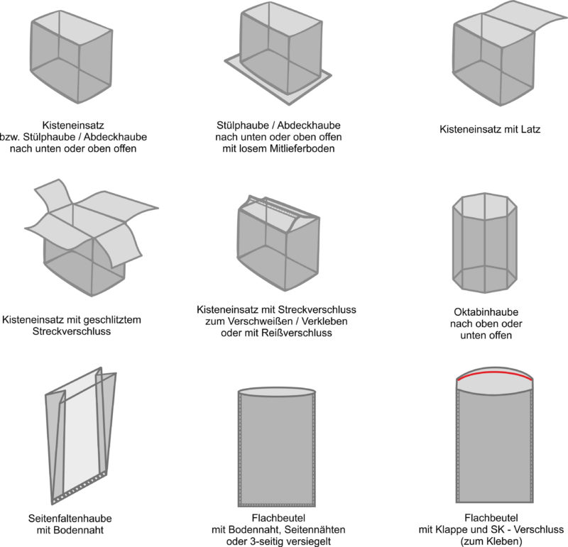 Übersicht der Folienverpackungen