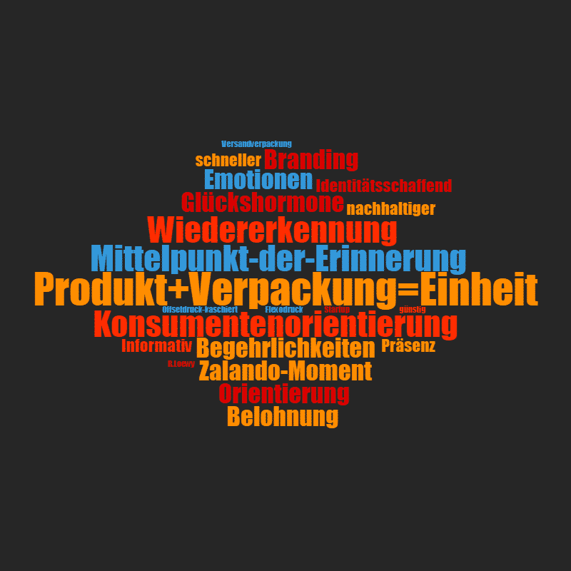Wordcloud Branding